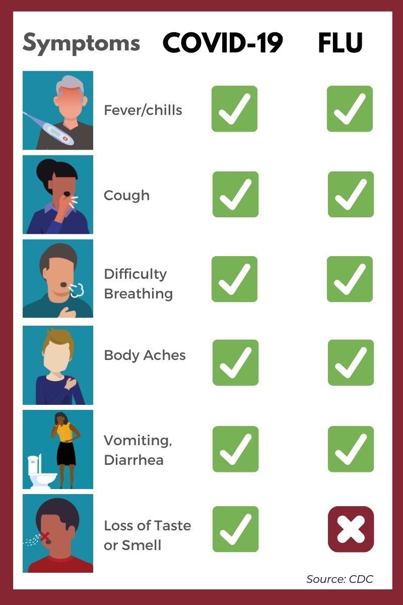 Flu vs Covid